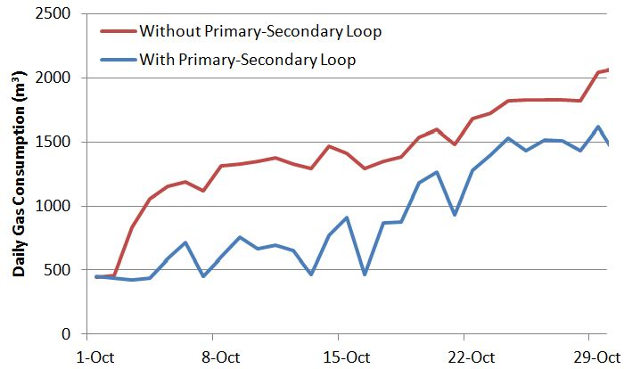 Impact of primary-secondary loop on October gas consumption.
