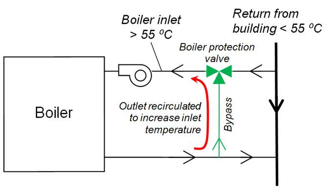 A boiler protection valve allows for lower building temperatures.