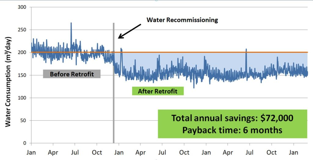 Water Recommissioning Savings