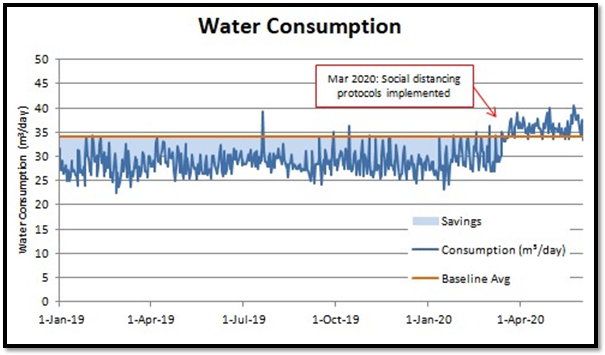 An example of a typical increase observed due to social distancing protocols