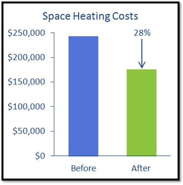 Typical IDO Savings